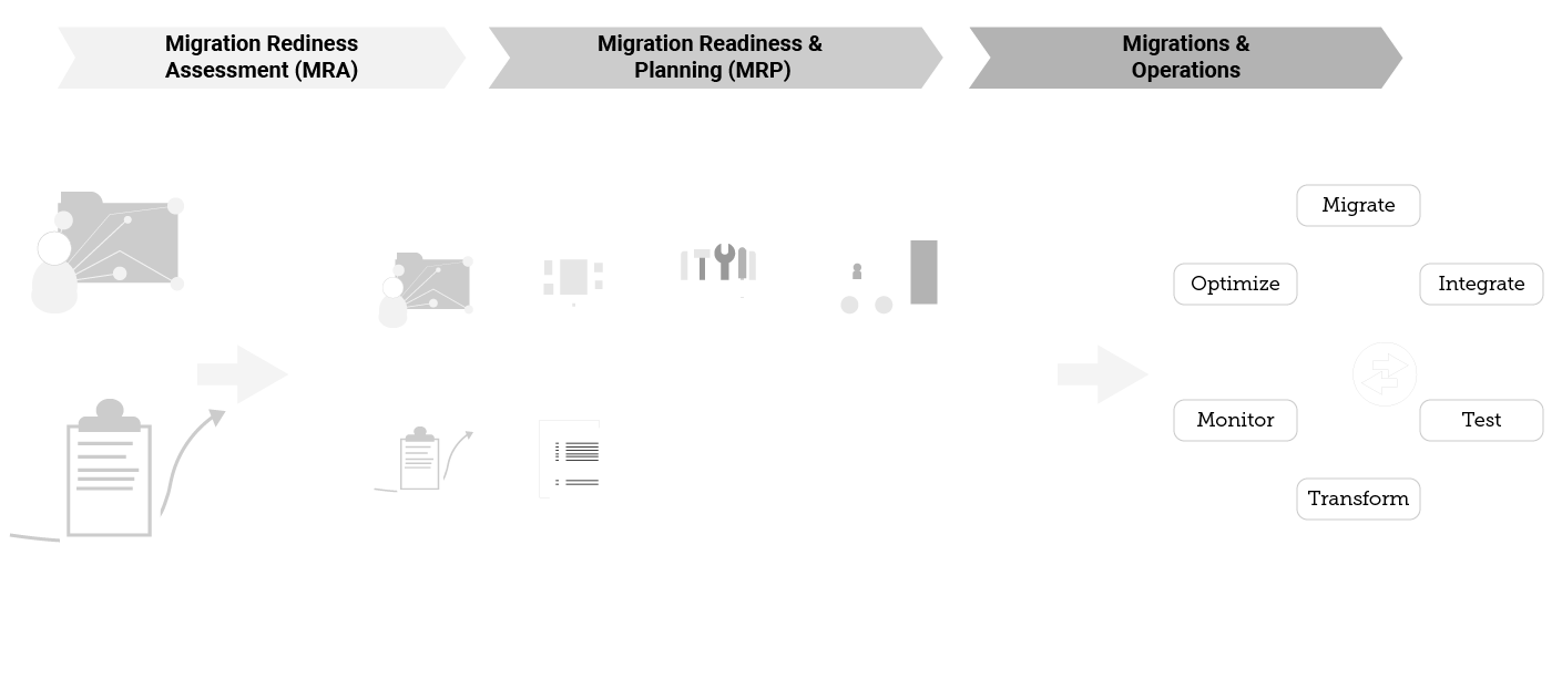 Customer Cloud Migration Journey