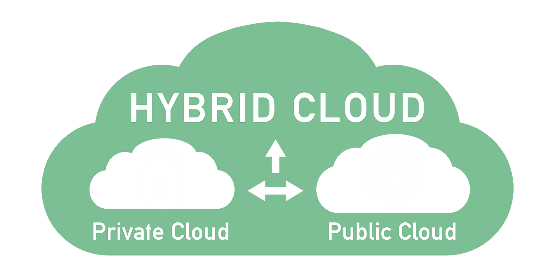 https://d2adhoc2vrfpqj.cloudfront.net/2020/07/Hybrid-Cloud-copy.png