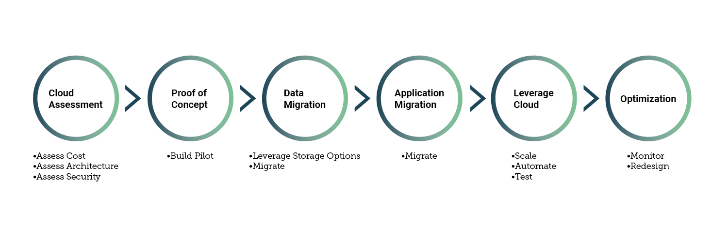 Migration Solutions performed by Cloud Rush Header